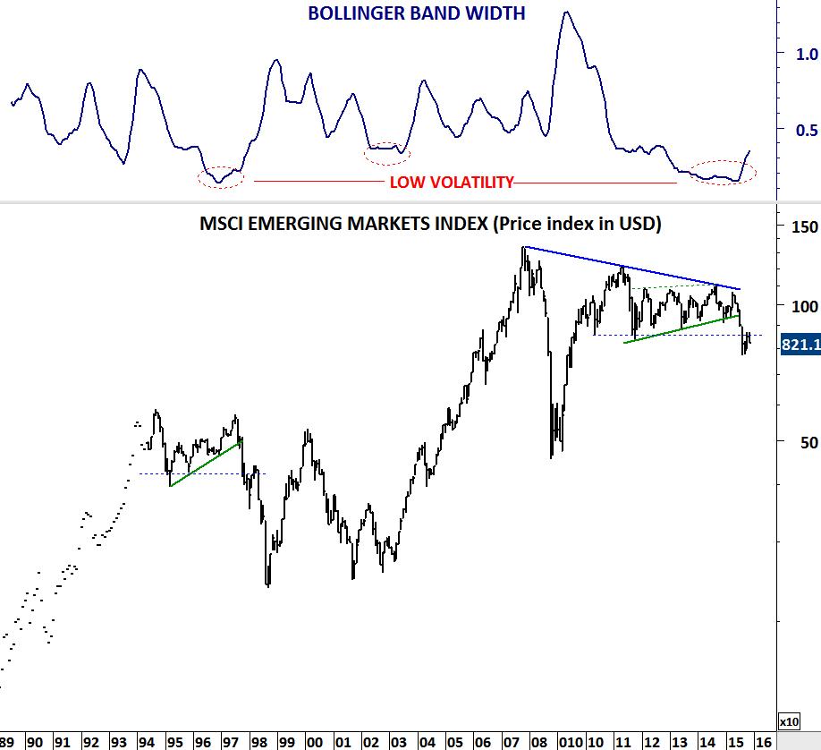 outperformed emerging markets indices - 918×838
