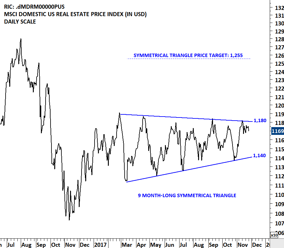 Msci Domestic Us Real Estate Price Index Tech Charts