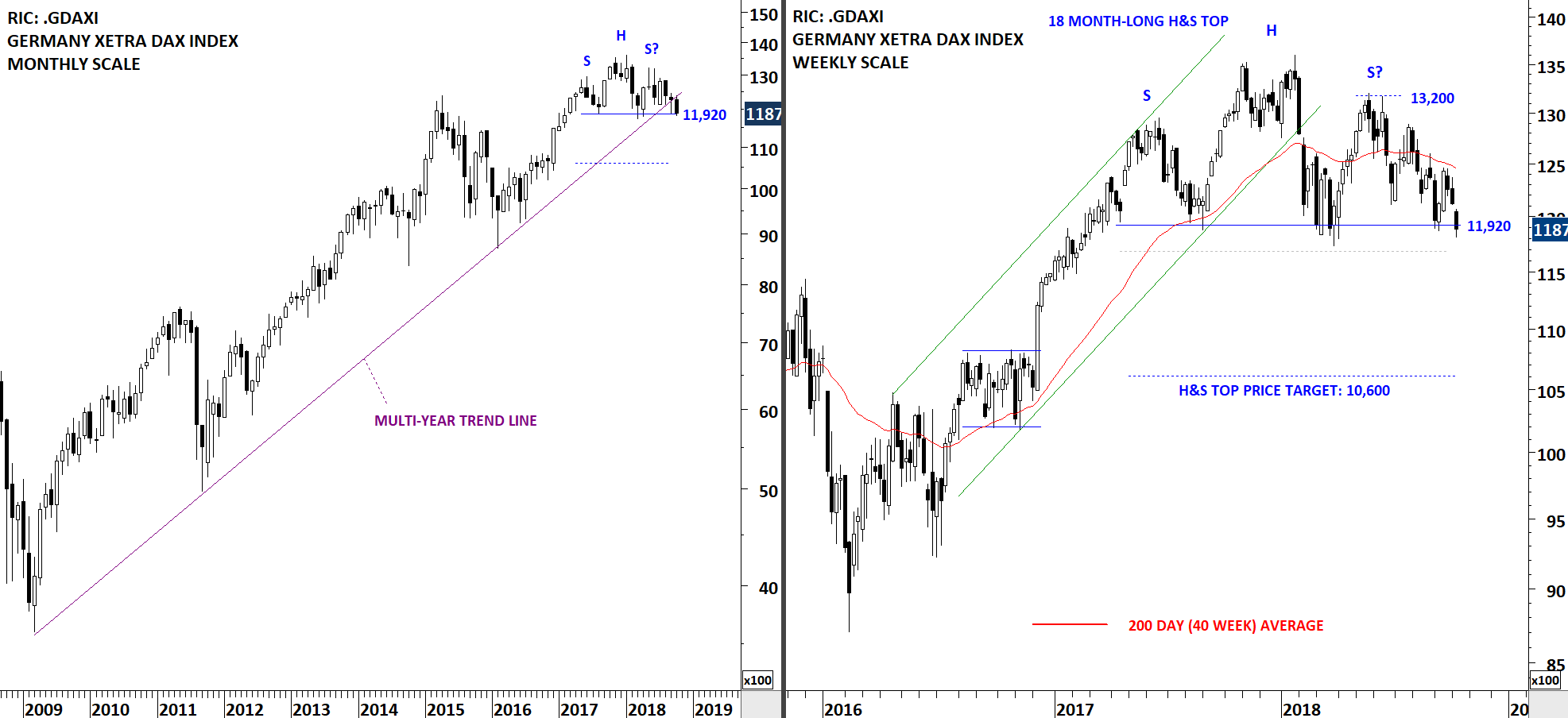 GERMANY DAX 30 INDEX | Tech Charts