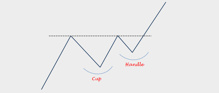 Cup Handle Opportunities Tech Charts