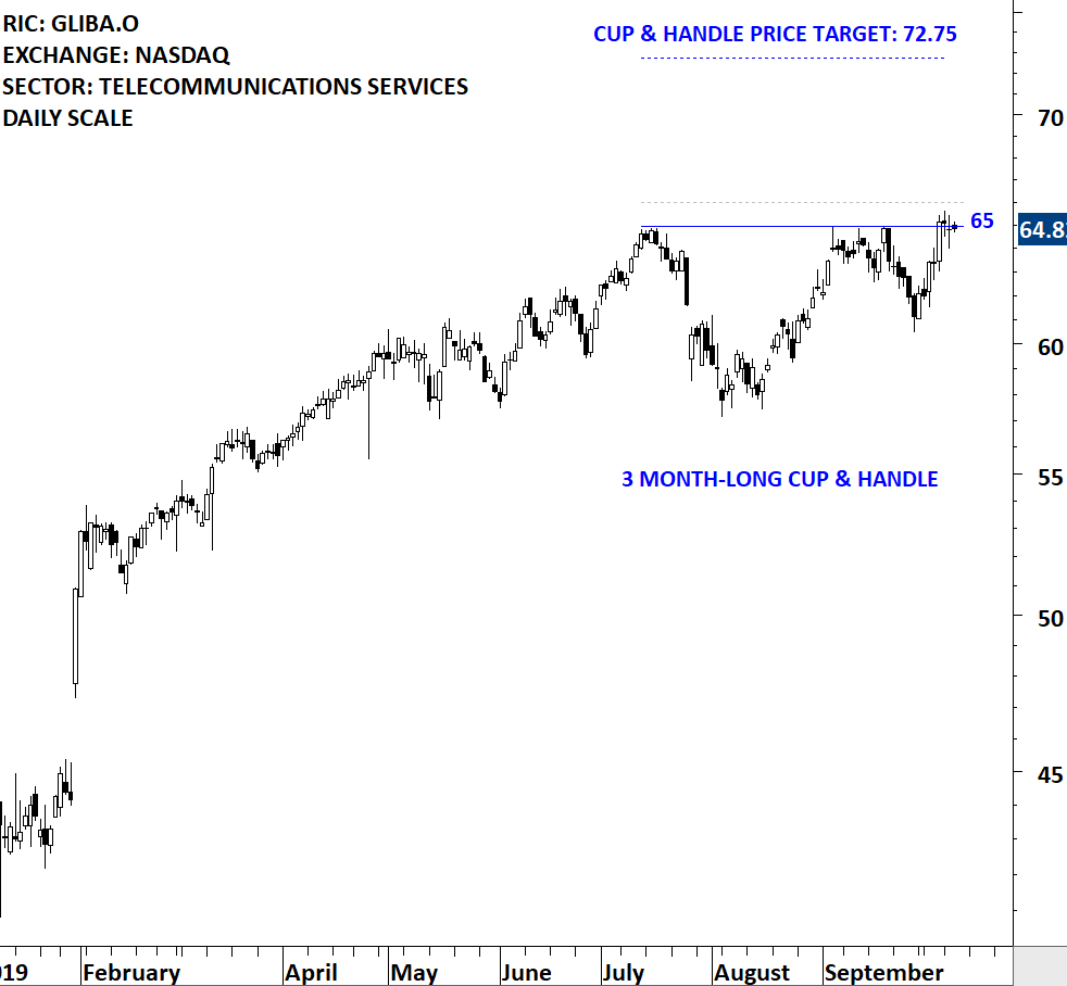 Cup Handle Continuation Tech Charts
